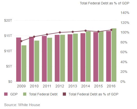 federal-debt-obama