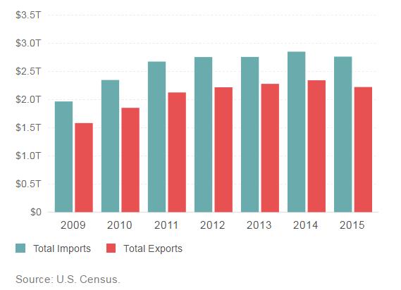 obama-trade-deficit